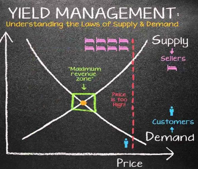 Yield Management can speed up the recovery process of the Hospitality Industry